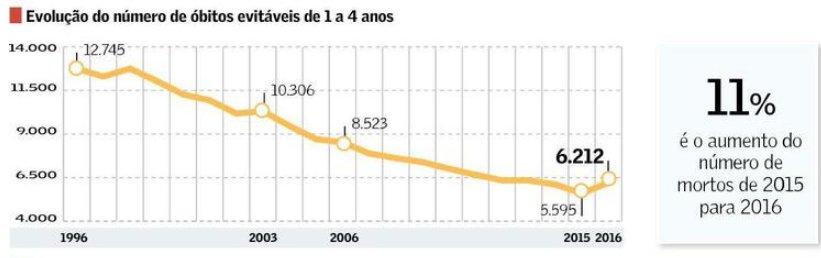 Depois de cair durante 13 anos, a mortalidade infantil aumentou desde o golpe que derrubou o último governo legítimo do país. Em 2016, o número de crianças com até 4 anos de idade mortas por desnutrição subiu 11% em relação a 2015