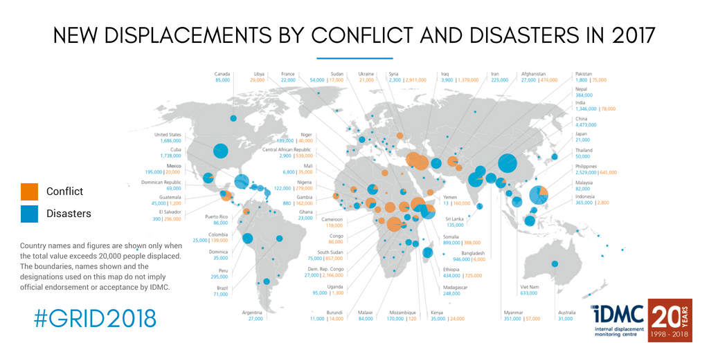 Another year, another set of shocking figures: 30.6 million new #displacements associated with #conflict and #disasters in 2017. #GRID2018 #IDPs https://t.co/GSpwFyeIaa https://t.co/sR29Ba01ys