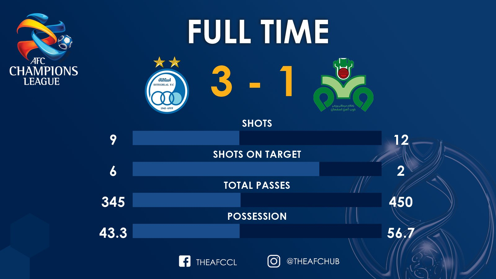 AFC Champions League On Twitter FULL TIME