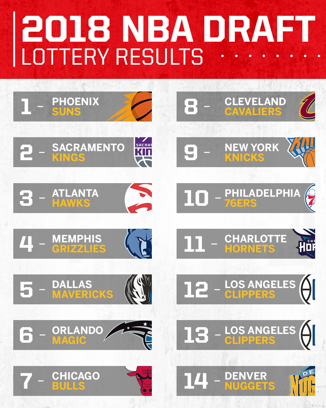 The NBA lottery order is set. https://t.co/jC46MN3Idl