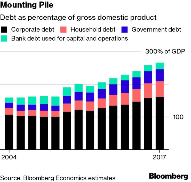 the pigs' external debt problem Australia's level of foreign debt is a key economic indicator it is mainly referred to as external debt it can be described as the amount of money owed to overseas countries in an economy it can be described as the amount of money owed to overseas countries in an economy.