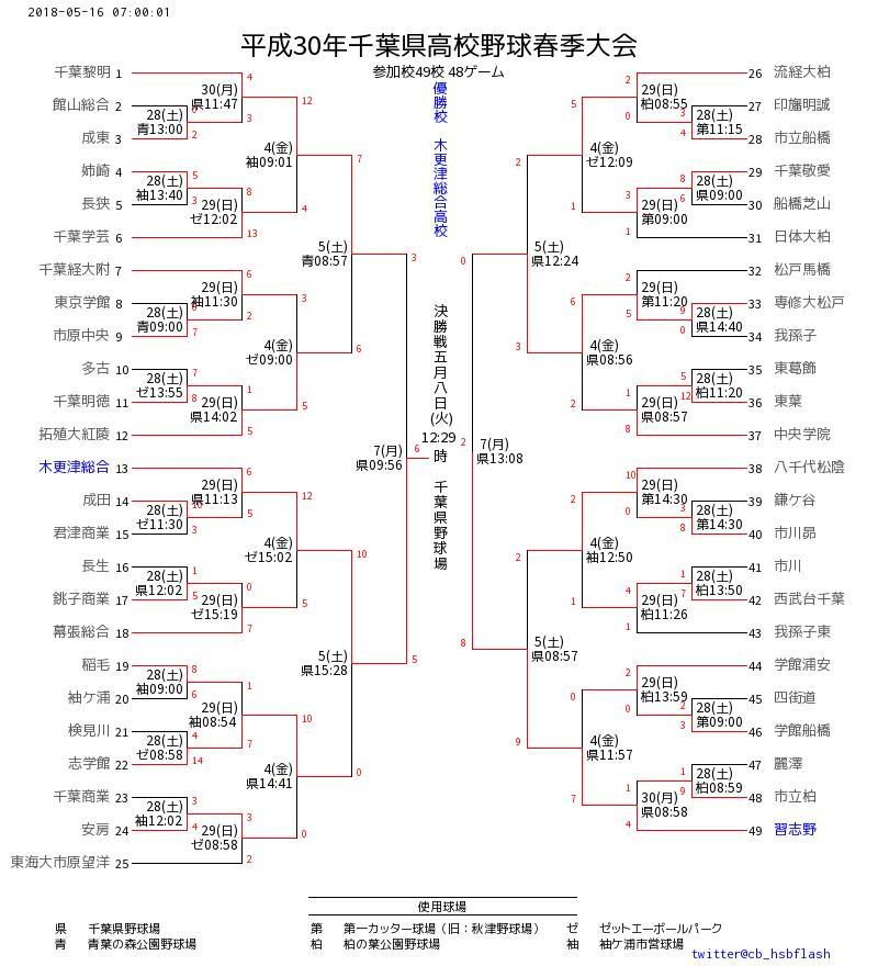 速報 千葉県高校野球