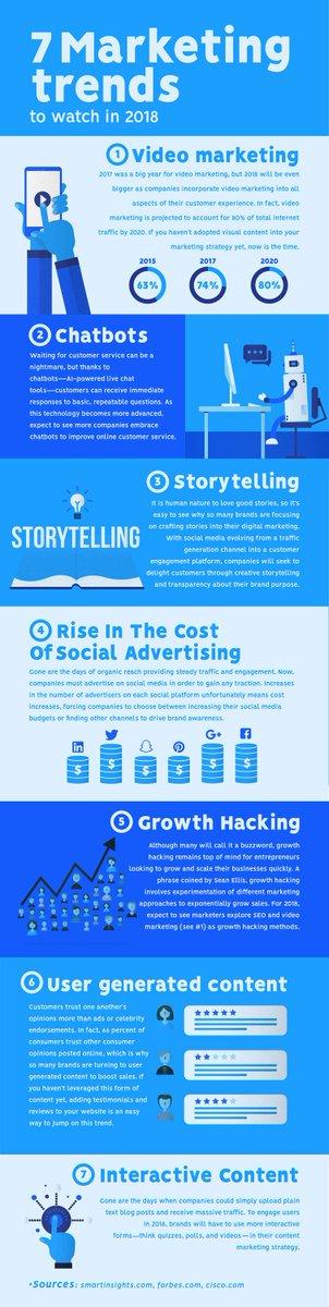 7 Trends Shaping Digital Marketing in 2018 #socialmedia #InboundMarketing #socialmediamarketing #socialselling #digitalmarketing #marketingstrategy #growthhacking #seo #sem #online #business #entrepreneur #influencer #b2b #influencermarketing #entrepreneurs #videocontent <br>http://pic.twitter.com/kBNLiFzAau