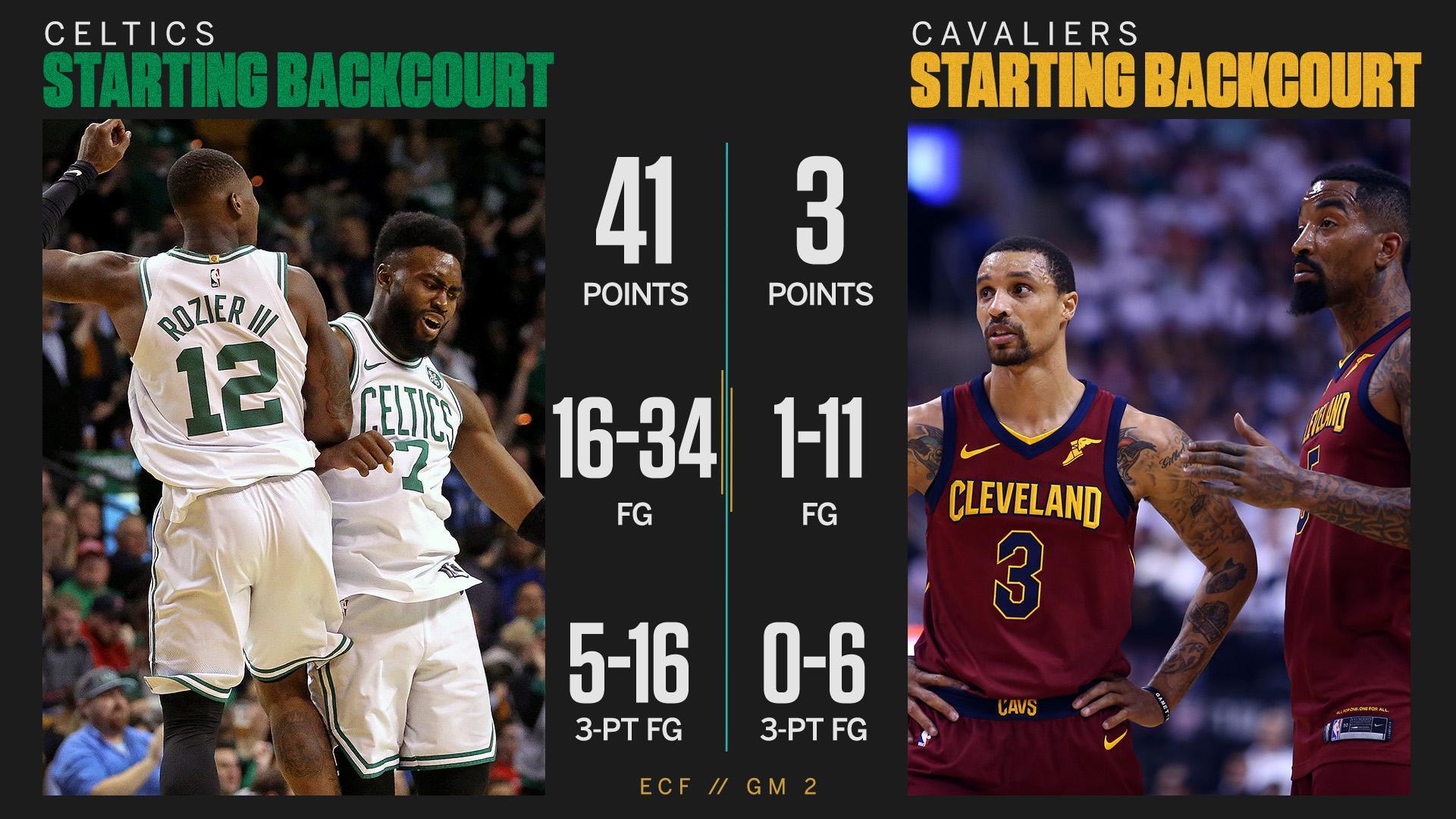 Celtics backcourt vs. Cavs backcourt in Game 2 �� https://t.co/koOpzFjFRL