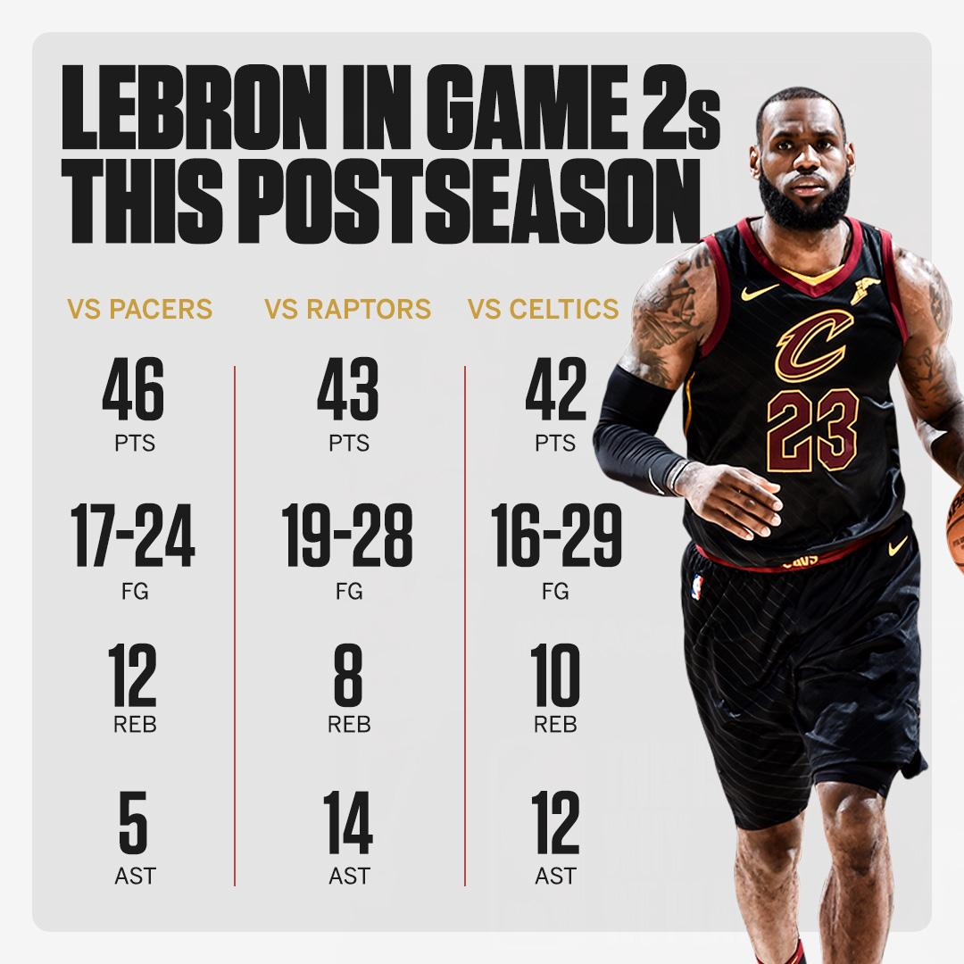 Didn't get the W, but this is nuts ...  LeBron is AVERAGING a 40-point triple-double in Game 2s this postseason. https://t.co/WDSgNZfsxW