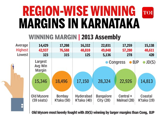 #KarnatakaElections2018: How big was the win?   Read: https://t.co/0ZtCOh4EME  #KarnatakaVerdict #KarnatakaElection https://t.co/w4APbRpKZN