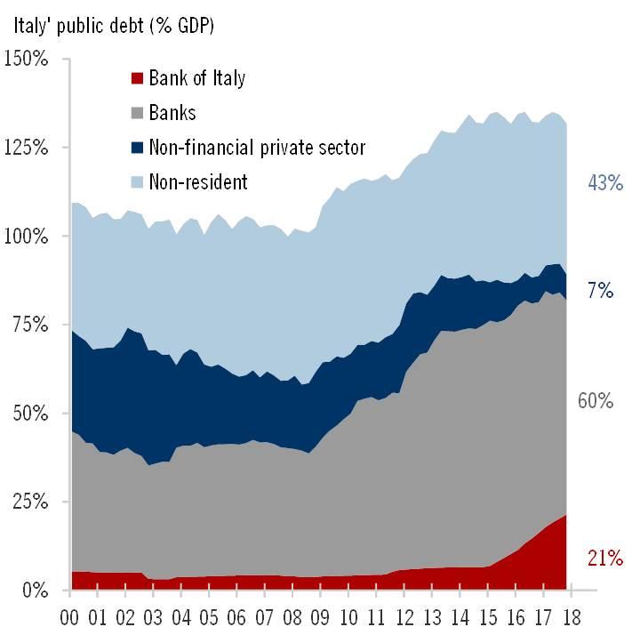 theories of public debt