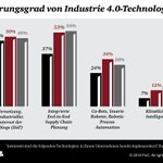 Image for the Tweet beginning: #PwC:  Erst 24% der