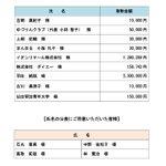 Image for the Tweet beginning: 羽生結弦選手が仙台市に寄付した500万円が載ってました。