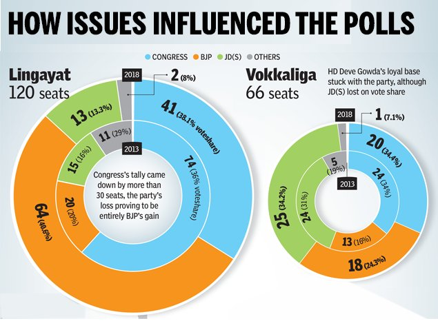 #KarnatakaElections2018 | What were the pockets on influence   More details here: https://t.co/u1VTQiAUW2 https://t.co/FesvlaMeDN