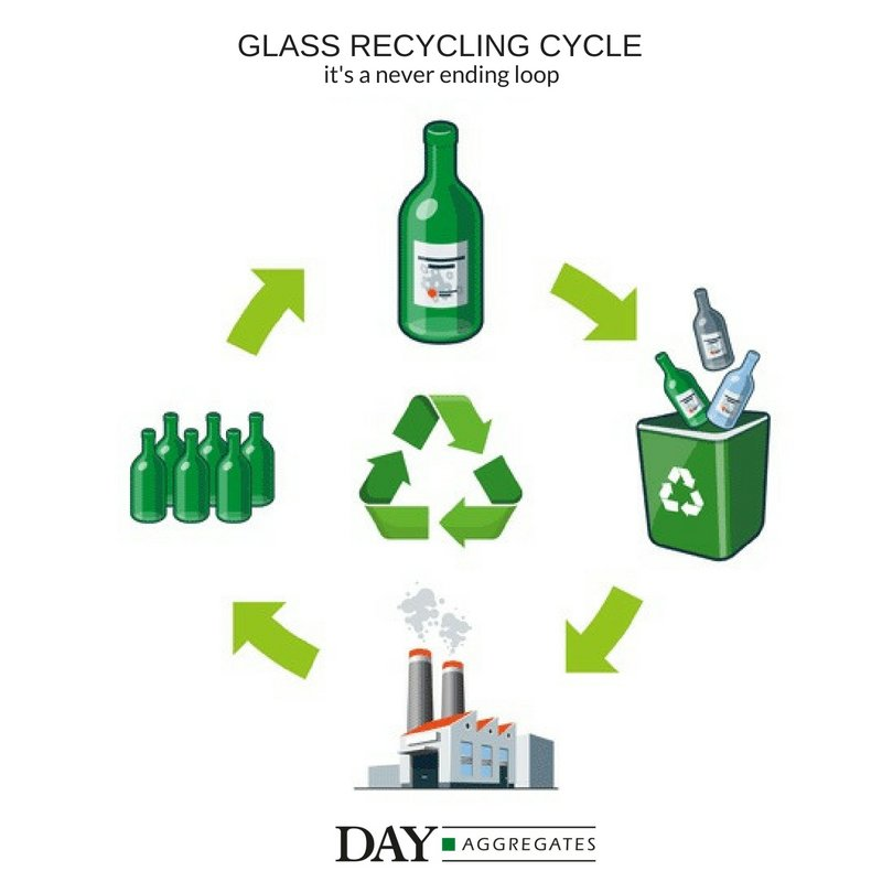 #recycling #glass #bottlebank #chooseglass #glassrecycling