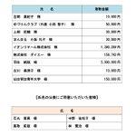 Image for the Tweet beginning: 羽生結弦選手が仙台市に寄付した500万円が載ってました。 Yuzu's name on donator list