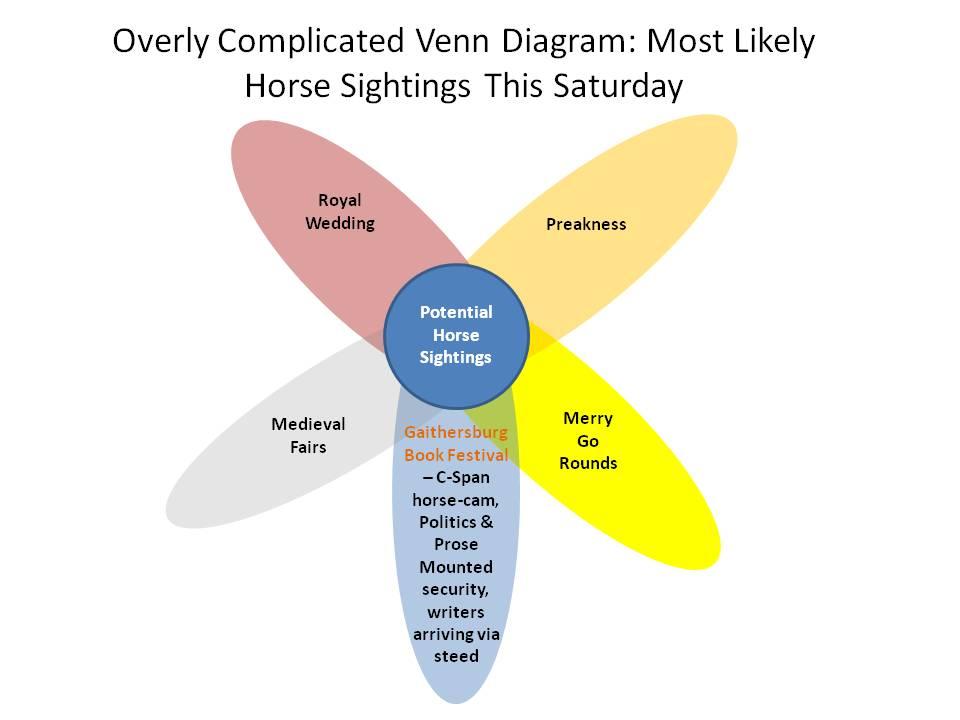 Jon Methven On Twitter Overly Complicated Venn Diagram Most