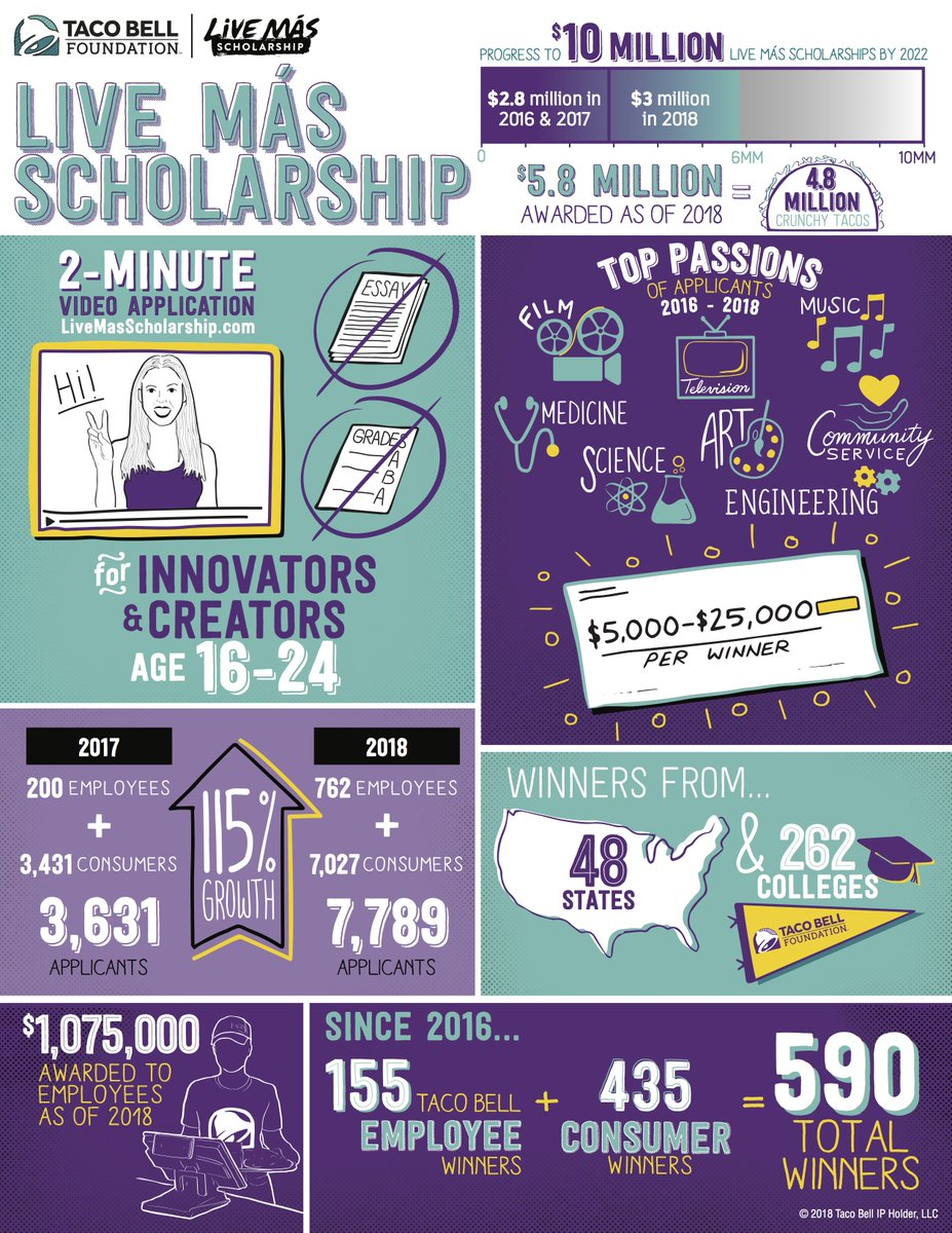We are excited to partner with the Taco Bell Foundation on this initiative to help #LiveMasScholarship recipients further develop their personal and professional skills! Read more about our partnership at prn.to/2L3r9yI #MentorIRL @tacobell