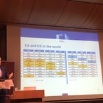 To stress the importance of the #EU, @MichelBarnier presents a chart that compares world relevance of individual member states alone vs. the Union's power as en ensemble #EUIA18. Results speak for themselves.