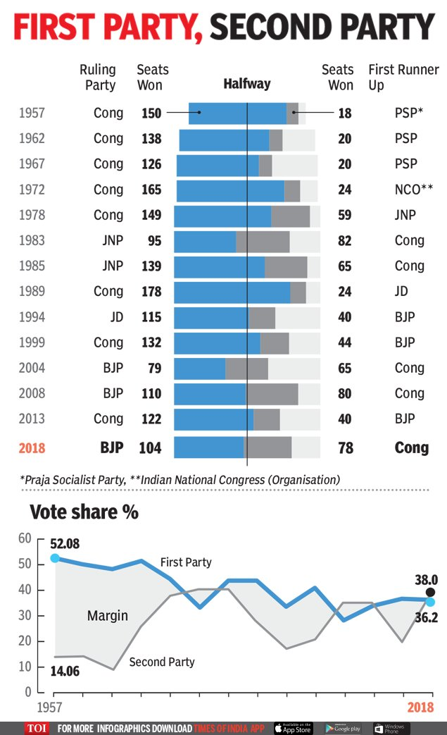 #KarnatakaElections2018 | When the winner fell short   Read: https://t.co/VZlWkgAMSP https://t.co/BZSWOgJPIS