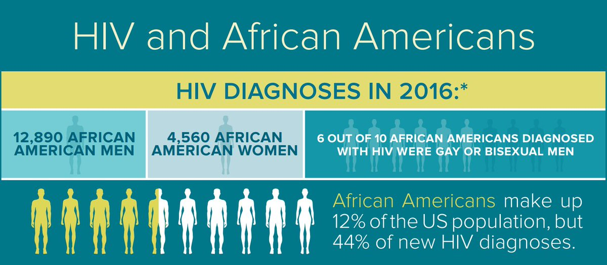 hiv and african americans African-americans are still much more likely to be diagnosed with hiv than white americans a new article on the hiv/aids epidemic in the african-american community.