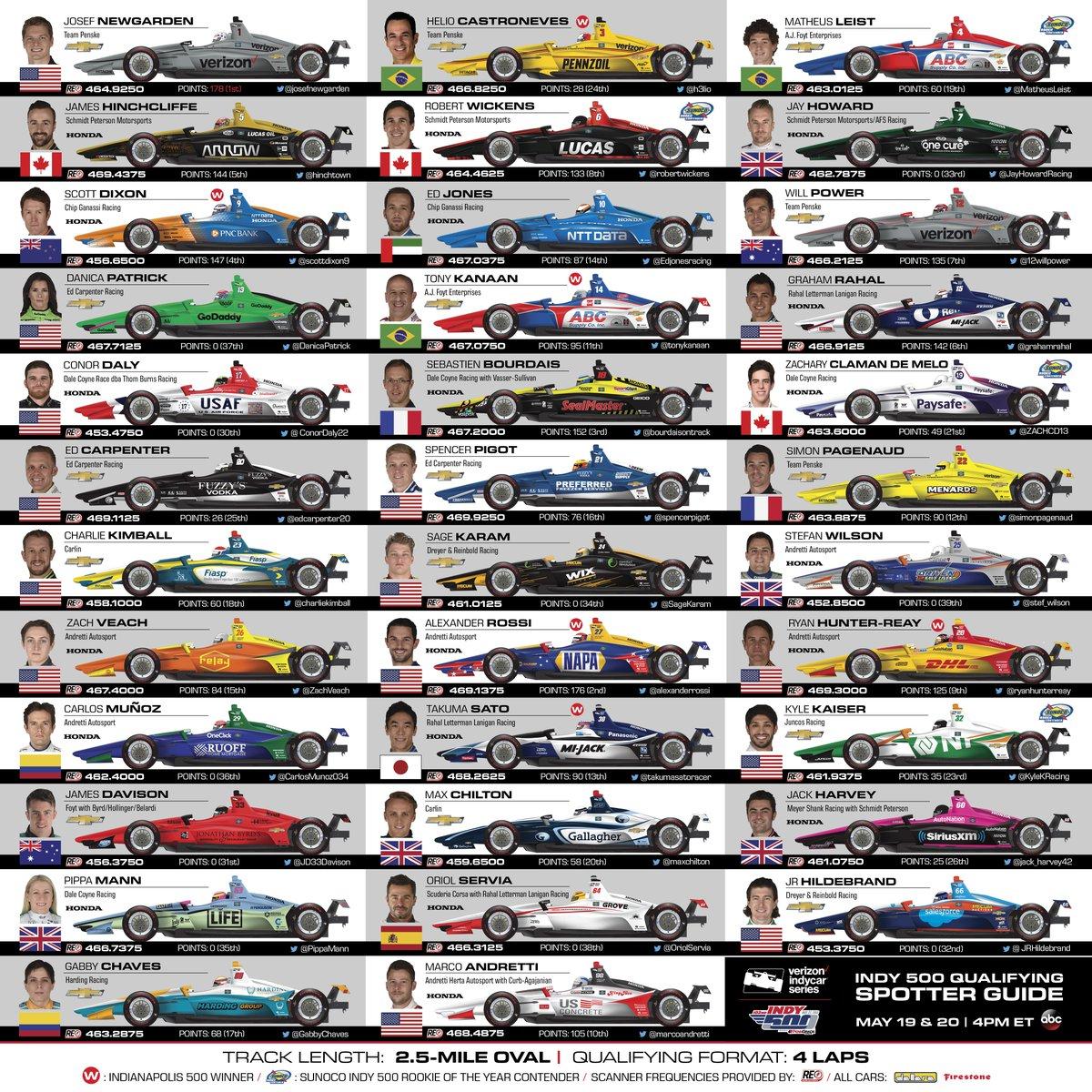 2018 Indy 500 Entry List Motaveracom