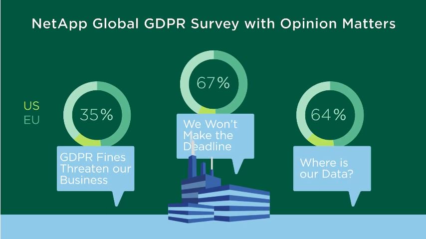 In our recent #GDPR survey a third of respondents said that the impact of noncompliance with GDPR puts the survival of their business at stake, with almost a week to go until G-Day how ready are you? bit.ly/2qpkKFu