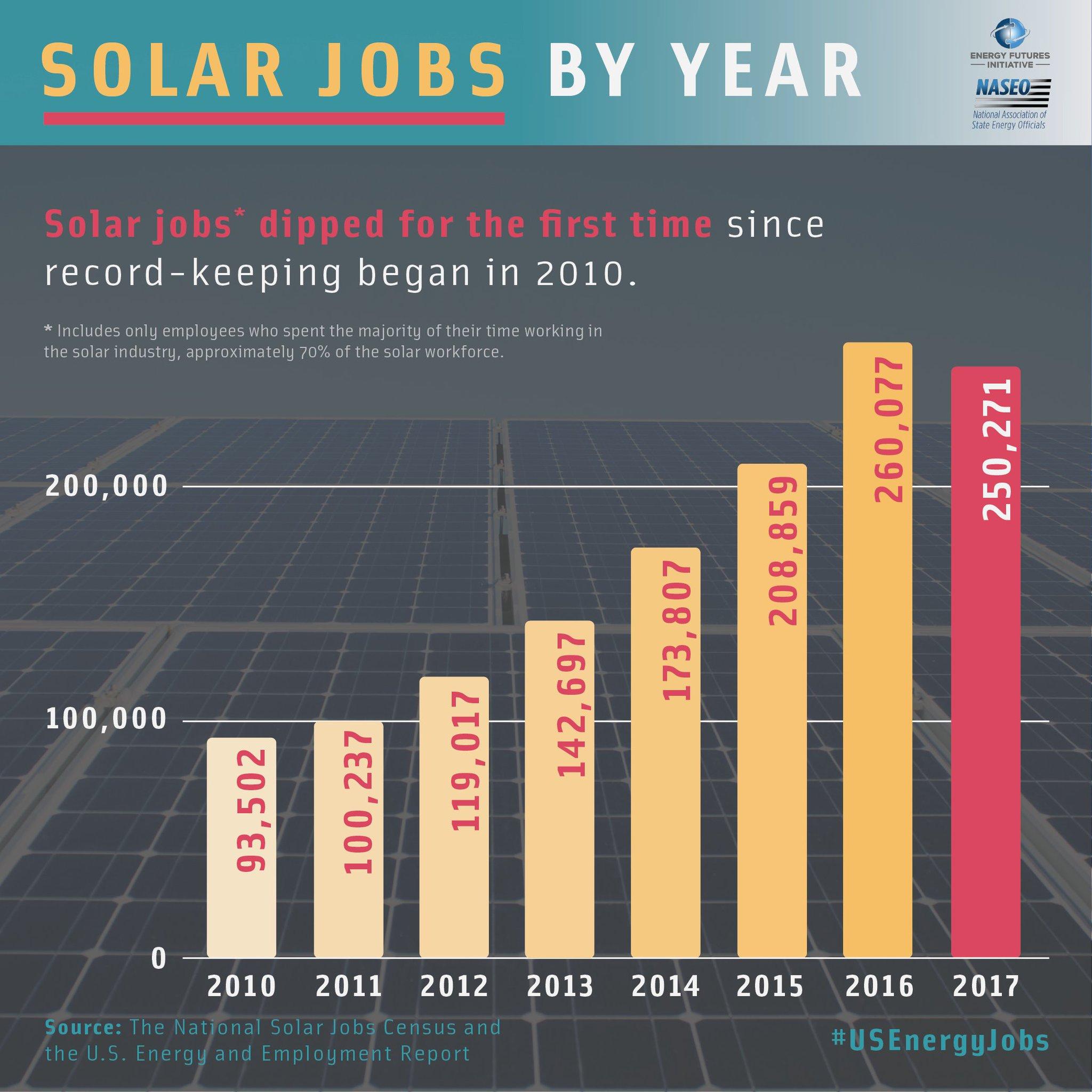 Energy Futures on Twitter:
