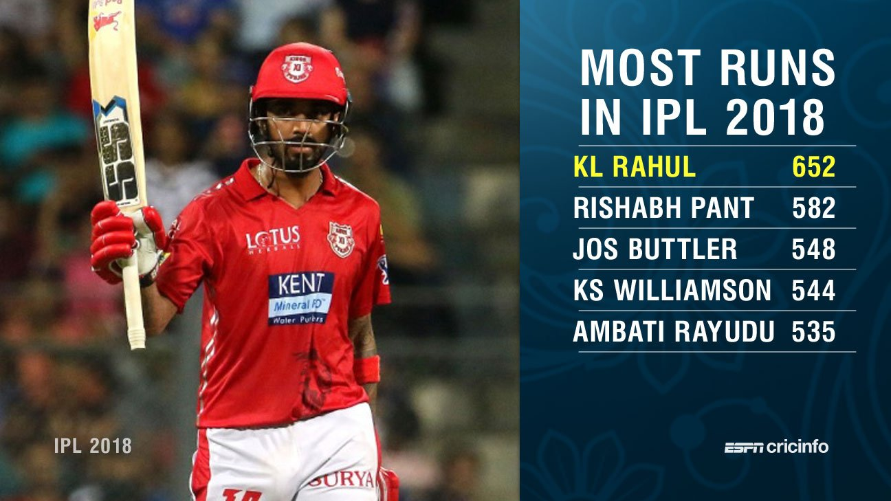 What a season KL Rahul is having! #IPL2018   https://t.co/Ku1hOKSYwD https://t.co/4MhwPW5Shi
