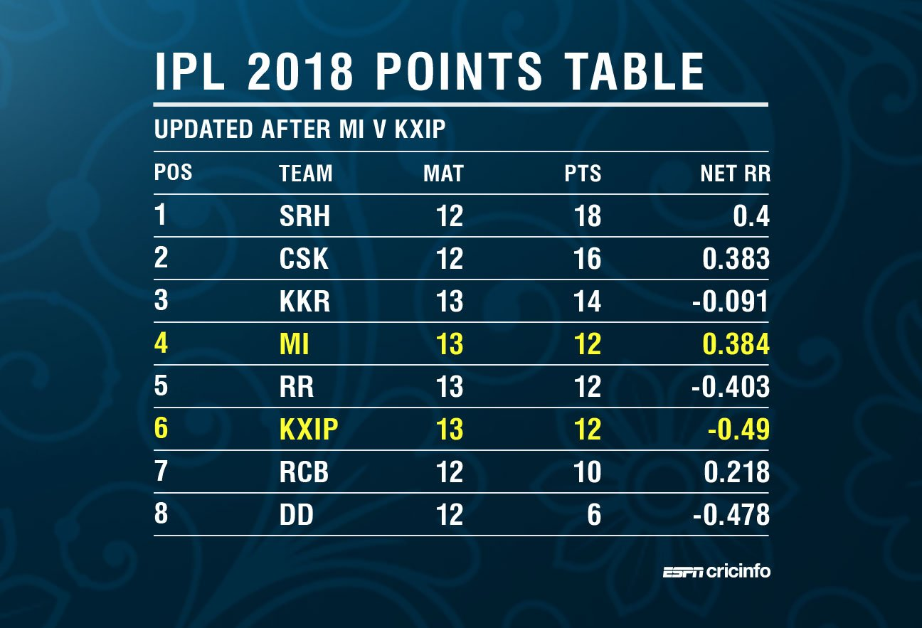 Latest #IPL2018 standings https://t.co/9DRq4YtHVE