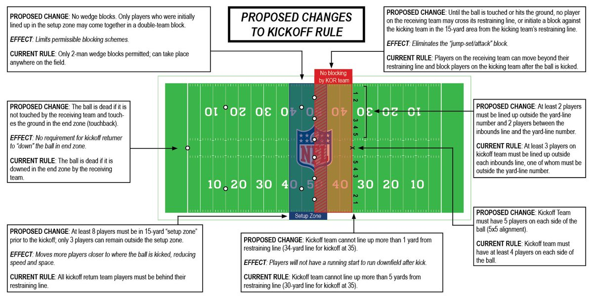 A Look At Playing Rules Proposals To Be Considered At Nfl Spring Meeting May   In Atlanta Along With Summary Of Proposed Changes To Kickoff