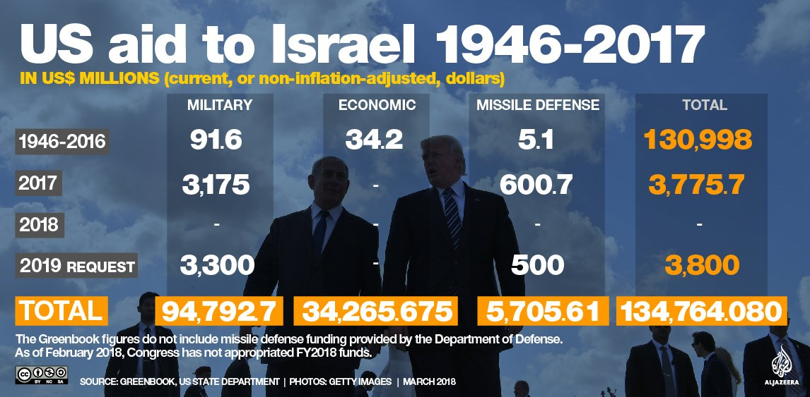The US provides more military aid to Israel than to any other state https://t.co/VTYKgTbuS8 https://t.co/6kVlcsjAqB