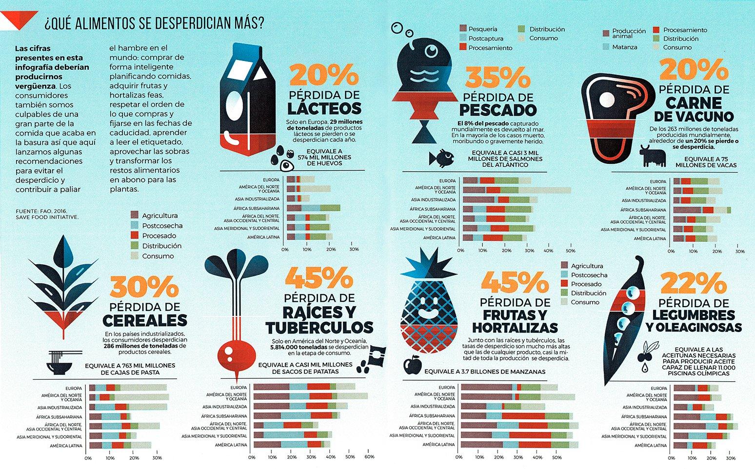 Desperdicio de Alimentos [Infografía] | ecogreenlove