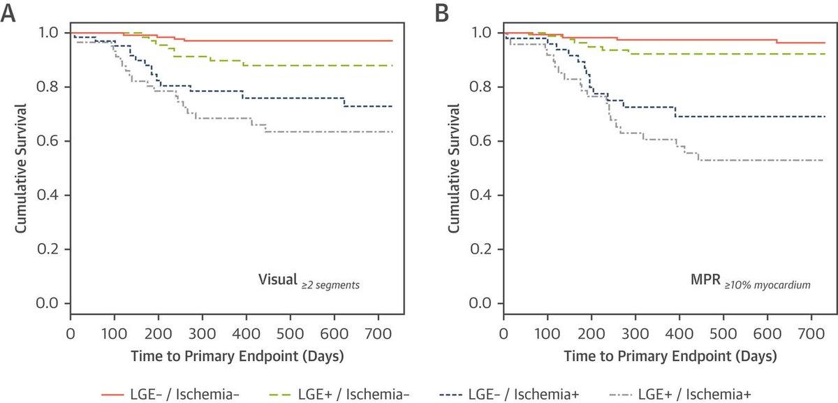 incremental prognostic value over visual assessment & traditional risk  factors: http://ow ly/p61f30k29u8   #cmr #coronary #cvrad #accimaging