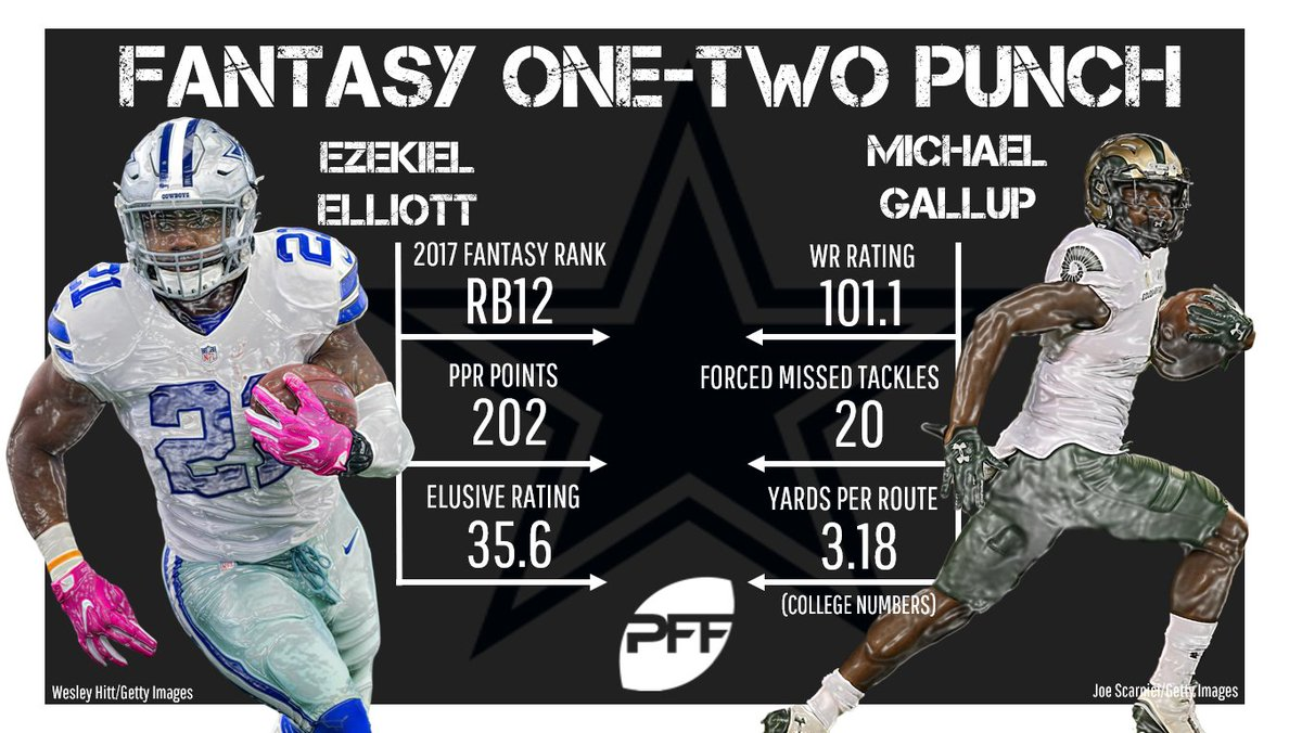 Pff Fantasy Football On Twitter Michael Gallup Is One Of