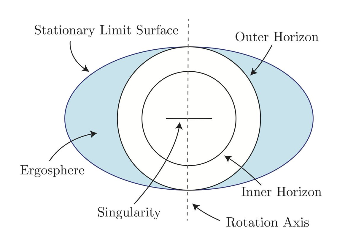 Kerr Black Hole Diagram.Robert Mcnees On Twitter Here S A Cross Section Of A