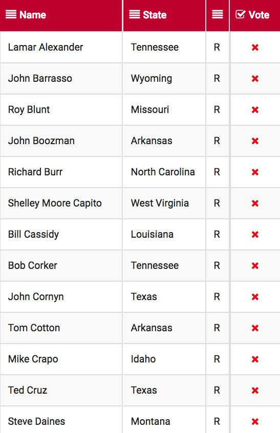 Here are the senators who voted against restoring #NetNeutrality: https://t.co/NhMB87CvLR https://t.co/0eekTxGk19