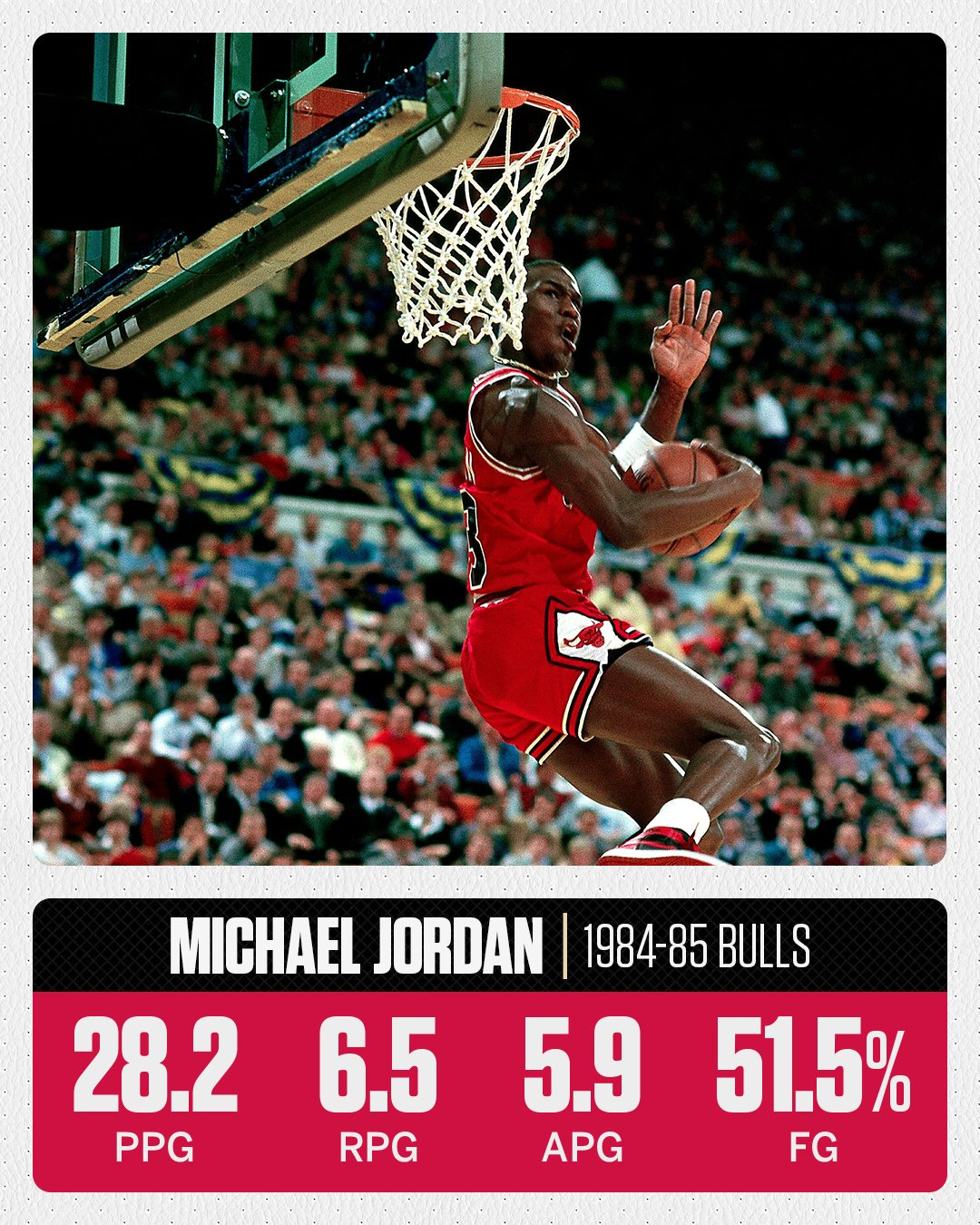 33 years ago today, Michael Jordan won Rookie of the Year with these stats. �� https://t.co/ck9kQJniNR