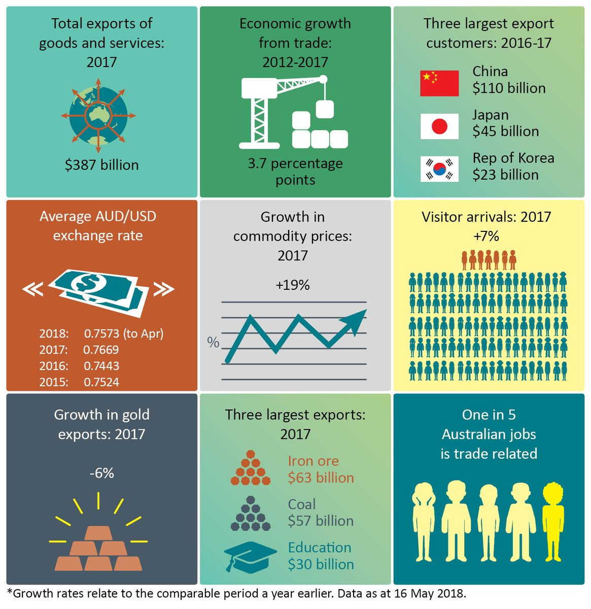 Australia's latest #trade and #economic indicators as at 16 May 2018 dfat.gov.au/trade/resource…