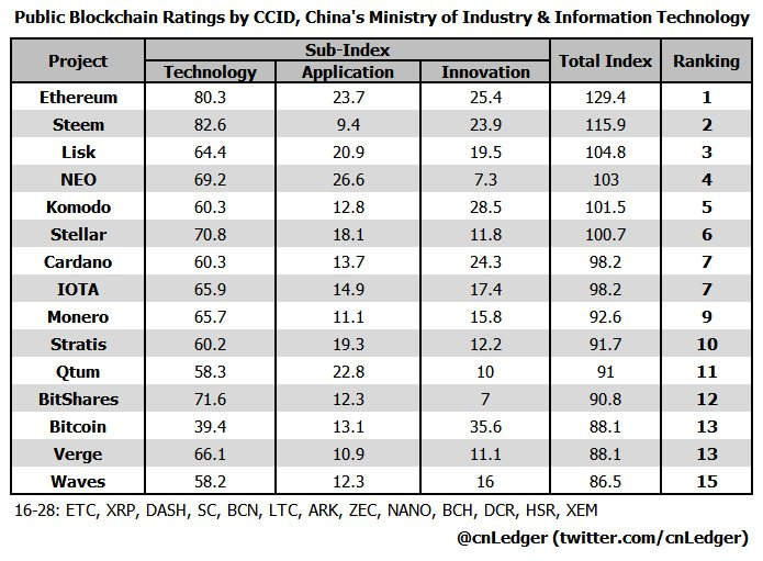 china cryptocurrency rating