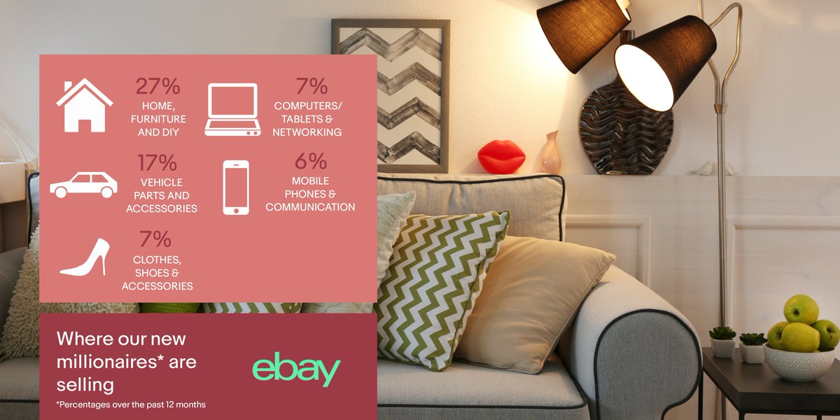 Ebay Uk News On Twitter Considering Selling Online You Might Be Interested To Know That Most Of Our New Ebaymillionaires Are Home Furniture And Diy Sellers Followed By Vehicle Parts And Accessories