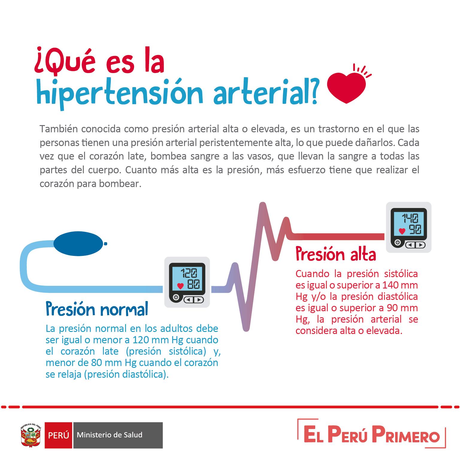 Prueba de que Hipertensión realmente funciona