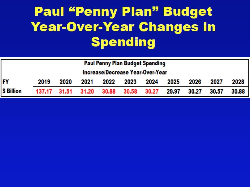 Image result for Rand Paul: There is only one plan in Congress that will balance the budget in 5 years — and that's my PENNY PLAN!