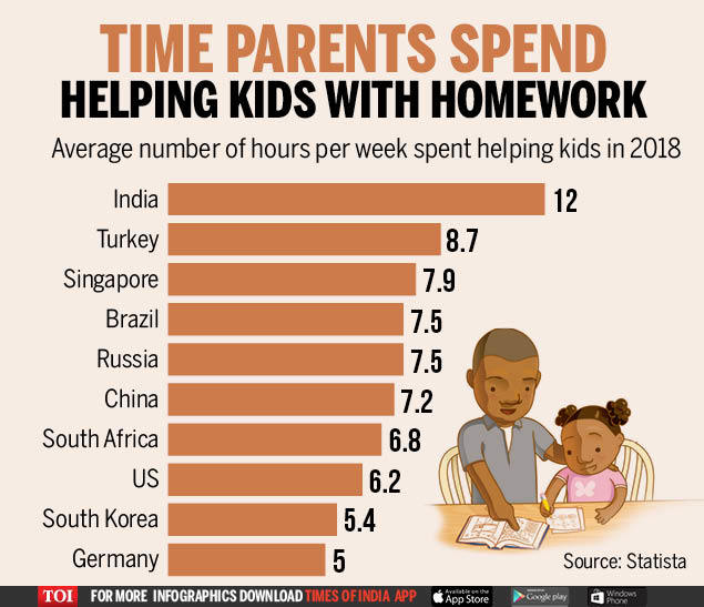 Infographic | Indian parents spend the most time helping kids with homework https://t.co/oiLUr4HRek https://t.co/d5jGitD9cn