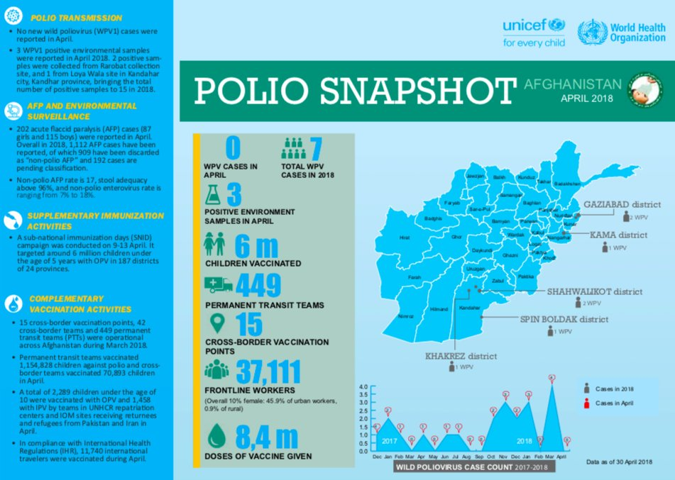 📍 No new cases of wild poliovirus  🚼 6 m children vaccinated in a national campaign 💧 8,4 m doses of vaccine given 👣 over 37,000 front line workers   #Afghanistan #polio snapshot from @WHO and @UNICEF for April 2018 is out: uni.cf/2Iwla45