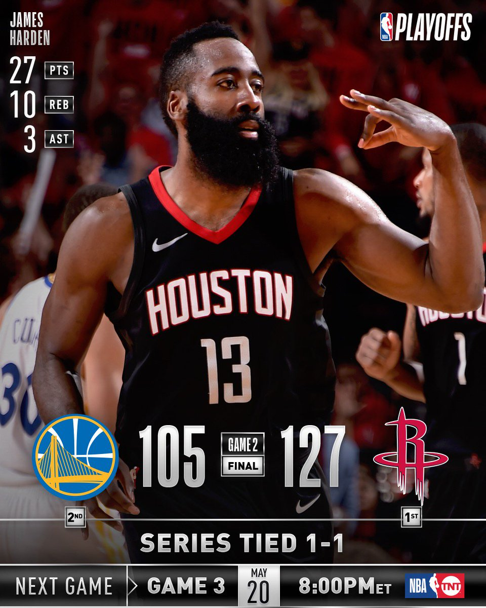 The @HoustonRockets even up the Western Conference Finals with 127-105 victory! NBA.com #WCF Series Hub: on.nba.com/2Ib2aYC