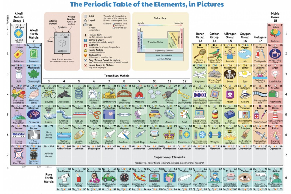 Periodic table latest news breaking headlines and top stories this illustrated periodic table shows how we regularly interact with each element https urtaz Gallery