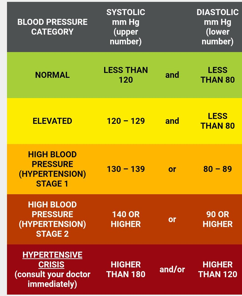 Reddington Hospital On Twitter Here Is A Chart For Classification