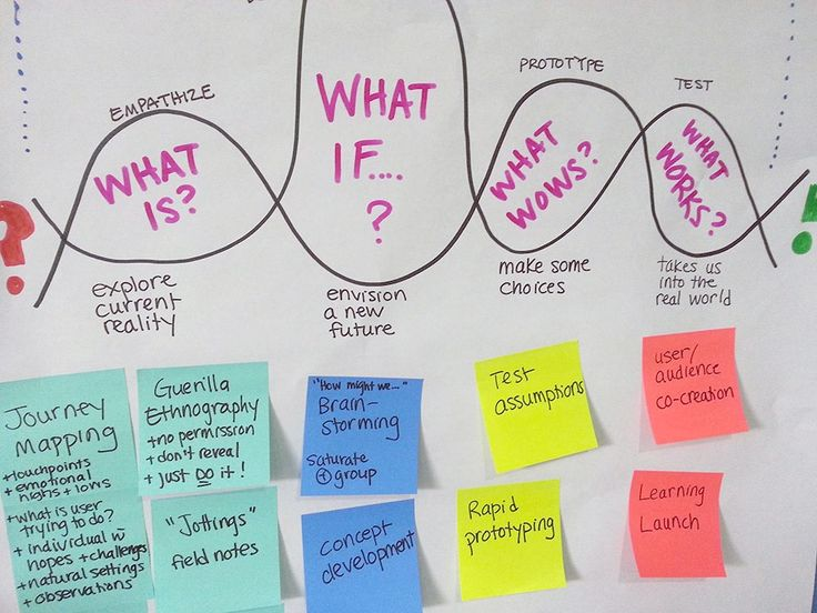 Stefan Link On Twitter 4 Design Thinking Tools Anyone Can Use To