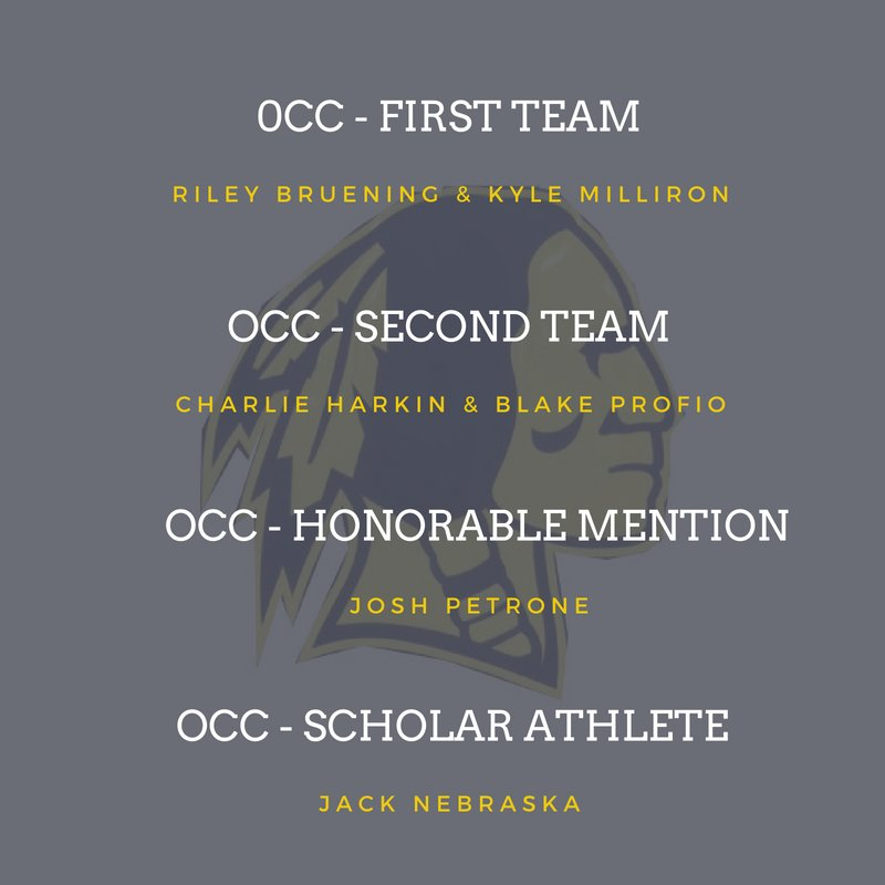 CONGRATULATIONS TO THE FOLLOWING OCC AWARD WINNERS 1st Team - Riley Bruening, Kyle Milliron, Antonio Tirado 2nd Team - Charlie Harkin, Blake Profio Honorable Mention - Josh Petrone Scholar Athlete - Jack Nebraska