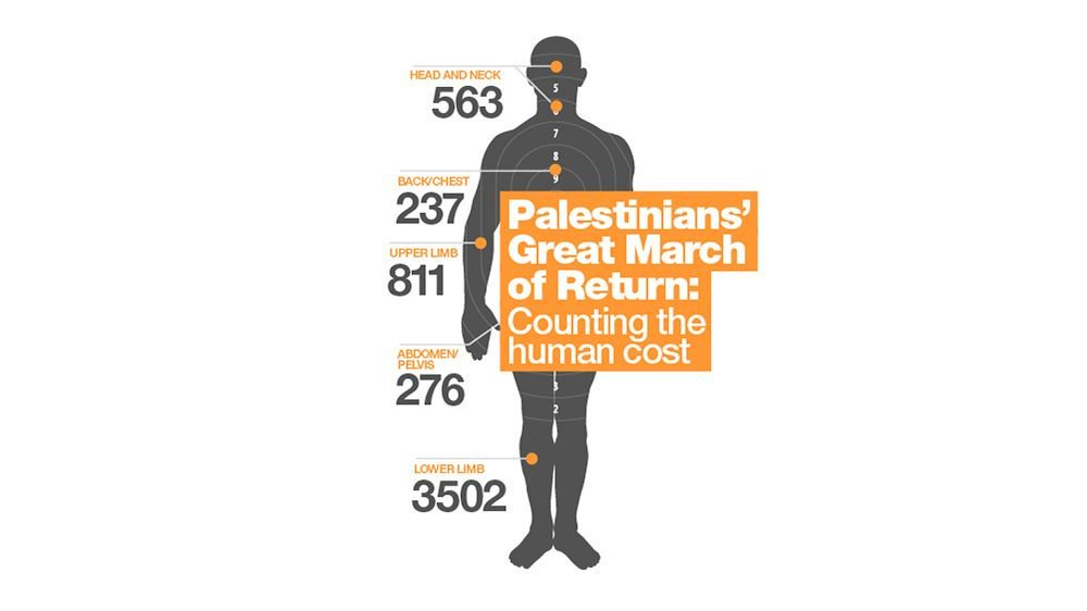 Palestinians' Great March of Return: The human cost https://t.co/i7Gkl3ZAqG https://t.co/fbb7x7OAEB