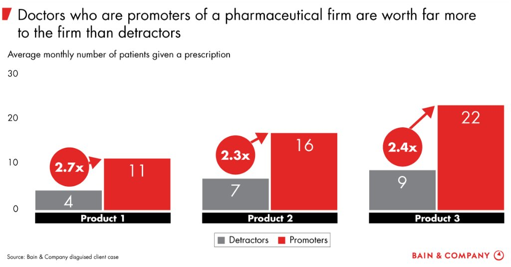 Customer centricity matters in pharma:  https://t.co/8qmcGLvGgB https://t.co/t3n2myCp77