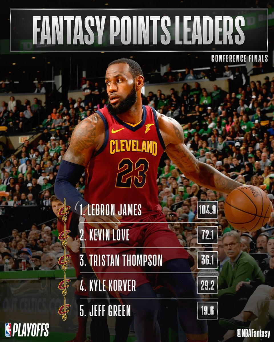 Checking in with the @cavs #NBAFantasy leaders as we head to Game 3 tomorrow at 8:30 PM ET on @ESPNNBA!  @KingJames is leading the way so far with 57 PTS, 17 REB & 21 AST! #NBAPlayoffs