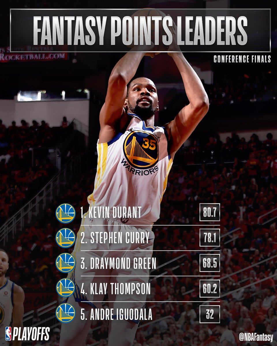 A Western Conference Finals knotted up at 1-1 as we head to The Bay for Game 3 on Sunday at 8 PM ET on @NBAonTNT!  @KDTrey5 is leading the way in #NBAFantasy thus far for the @warriors with 75 PTS & 6 3PTM! #NBAPlayoffs